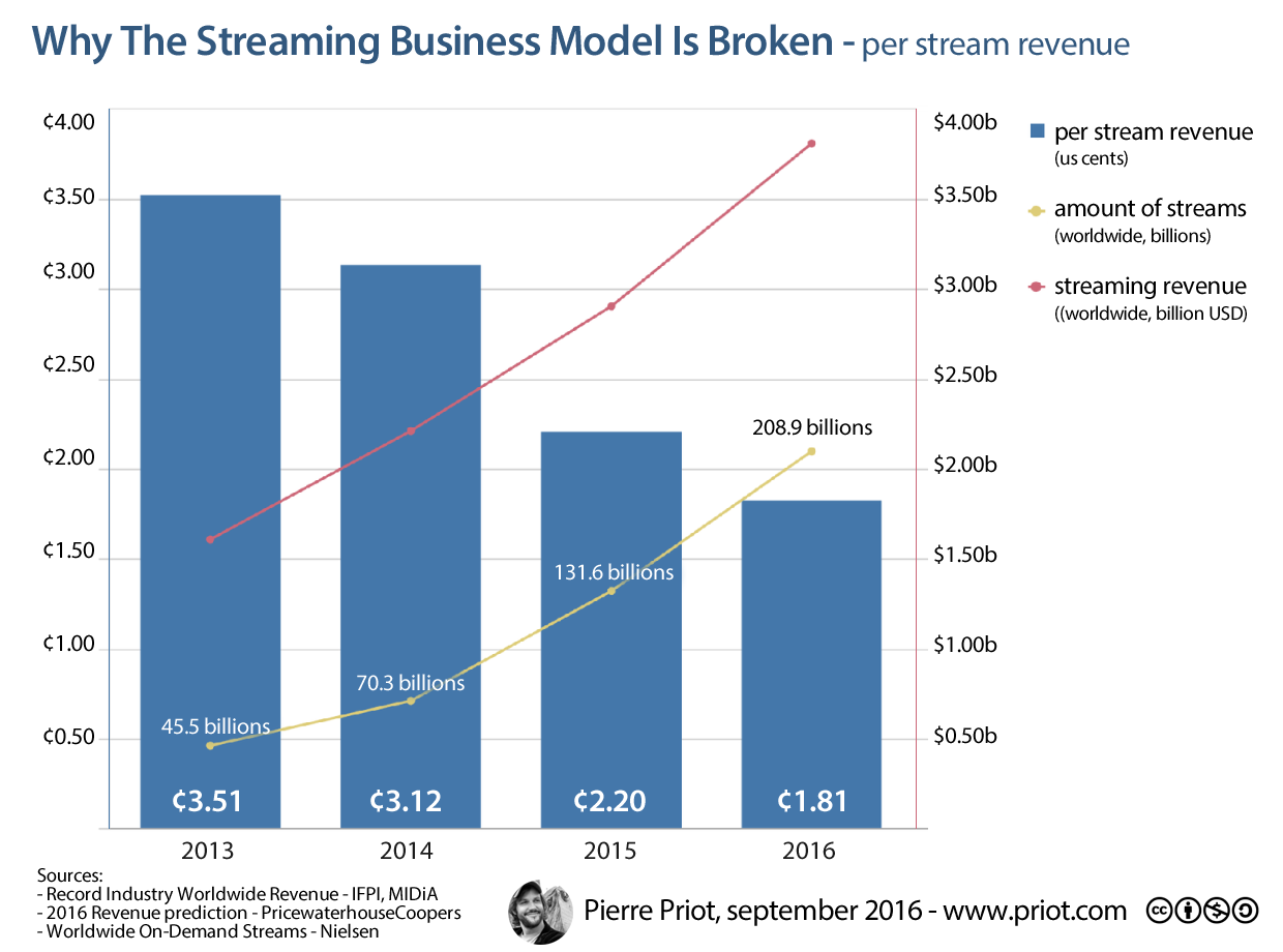 per stream revenue
